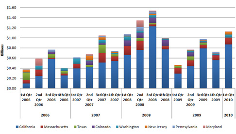 Cleantech investment by state 2006-2010