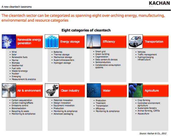 Kachan 2012 cleantech taxonomy overview