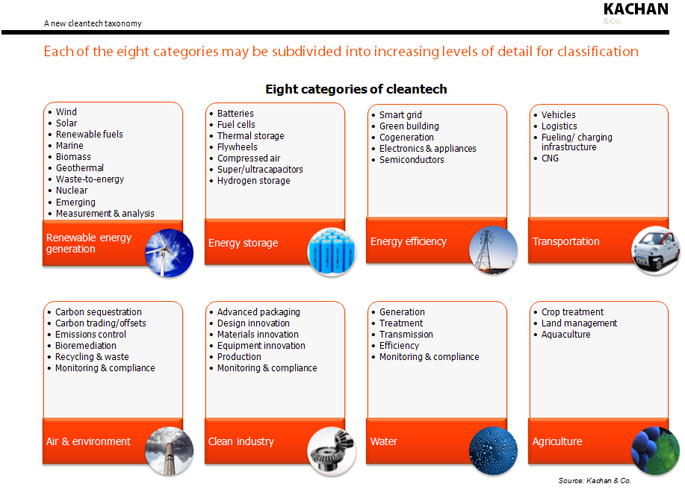 Cleantech definition taxonomy (c) 2010 Kachan & Co.