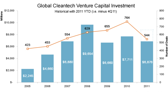 cleantech 2012 predictions venture investment
