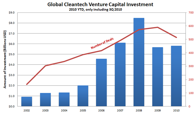 Cleantech investment 2010 YTD, incl. 3Q10