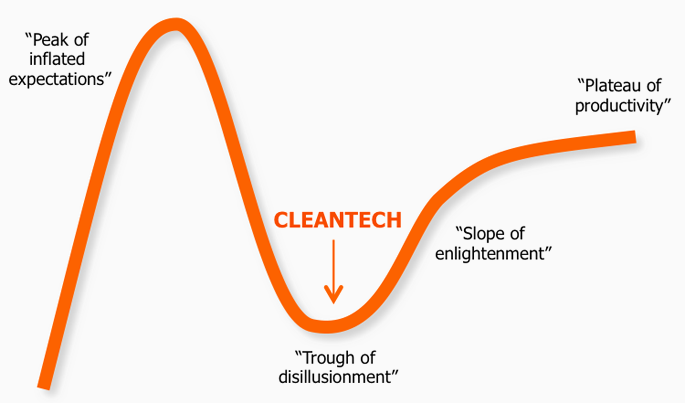 Cleantech & the Gartner hype cycle