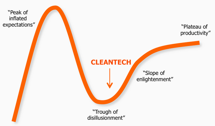 Cleantech status on hype cycle
