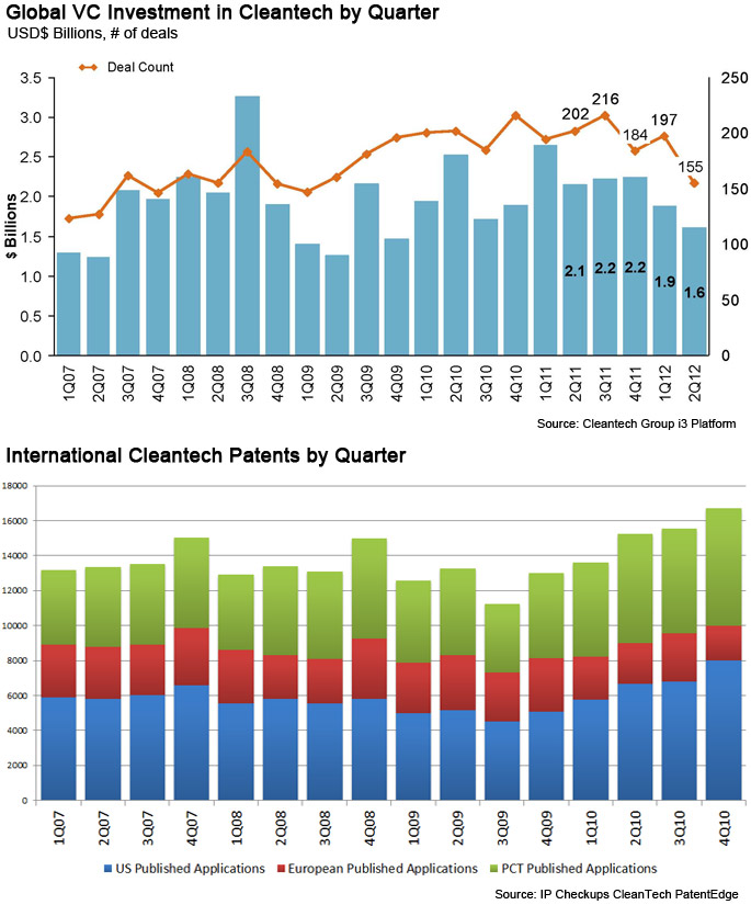 Cleantech investment and patents quarterly