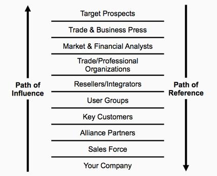 Kachan market infrastructure identification methodology